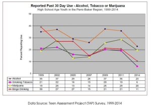 30-day-substance-use
